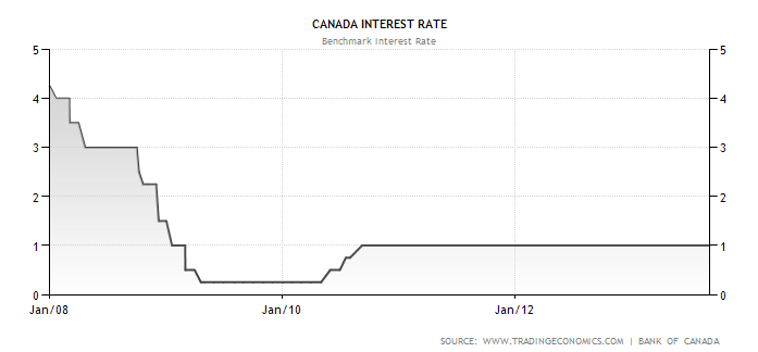 declining interest rate image